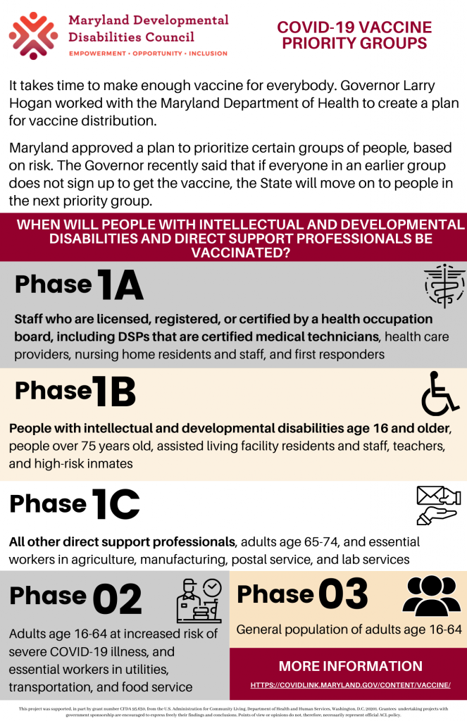 Image of the Maryland COVID-19 Priority Groups. To learn more about the priority groups, click the picture for the accessible web page.
